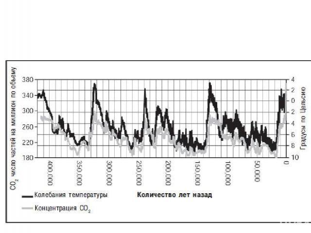 Хронологія типів клімату за Бачаком