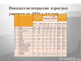 Показатели вскрытия взрослых умерших по ЛПУ г.Атырау № Наименование ЛПУ Кол-во П