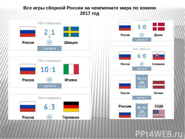 Все игры сборной России на чемпионате мира по хоккею 2017 год Россия США