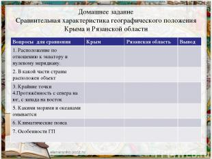 Домашнее задание Сравнительная характеристика географического положения Крыма и