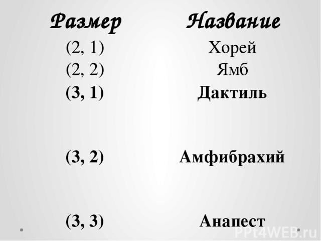 Размер Название (2, 1) Хорей (2, 2) Ямб (3, 1) Дактиль (3, 2) Амфибрахий (3, 3) Анапест