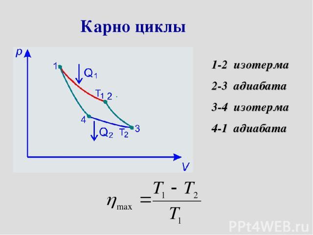 Карно циклы 1-2 изотерма 2-3 адиабата 3-4 изотерма 4-1 адиабата