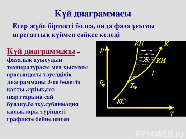 Күй диаграммасы Егер жүйе біртекті болса, онда фаза ұғымы агрегаттық күймен сәйкес келеді Күй диаграммасы – фазалық ауысудың температурасы мен қысымы арасындағы тәуелділік диаграмманы 3-ке бөлетін қатты ,сұйық,газ шарттарына сай булану,балқу,сублима…