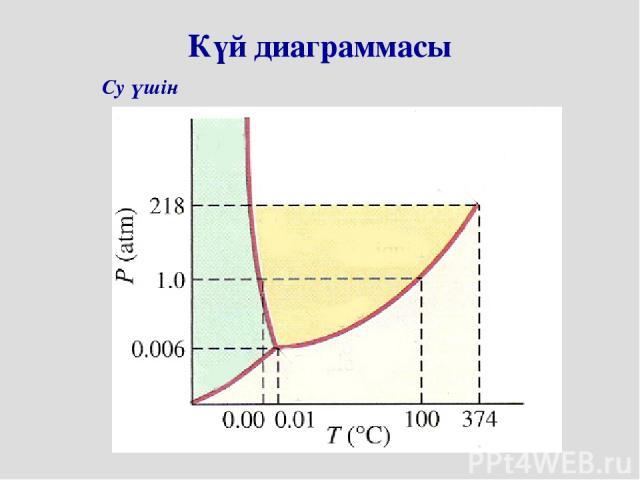 Су үшін Күй диаграммасы