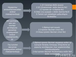 Науқасты аппендэктомиядан кейінгі тамақтандыру 1.10 Сағатқа дейін ашығу 2.10-12с
