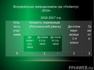 Всеукраїнська природознавча гра «Геліантус -2016» 2016-2017н.р. Кіль-кістьучас-н