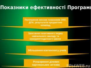 Показники ефективності Програми Поліпшення якісних показників ЗНО, ДПА, результа