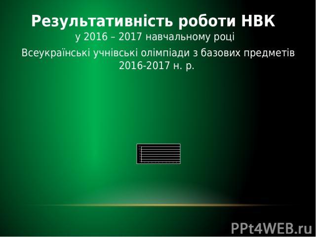 Результативність роботи НВК у 2016 – 2017 навчальному році Всеукраїнські учнівські олімпіади з базових предметів 2016-2017 н. р.