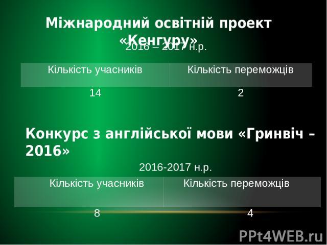 Міжнародний освітній проект «Кенгуру» Конкурс з англійської мови «Гринвіч – 2016» 2016 – 2017н.р. Кількість учасників Кількість переможців 14 2 2016-2017н.р. Кількість учасників Кількість переможців 8 4