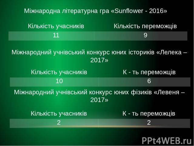 Міжнародна літературна гра «Sunflower - 2016» Міжнародний учнівський конкурс юних істориків «Лелека – 2017» Міжнародний учнівський конкурс юних фізиків «Левеня – 2017» Кількість учасників Кількість переможців 11 9 Кількість учасників К-тьпереможців …