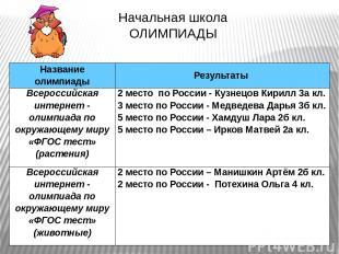 Начальная школа ОЛИМПИАДЫ Название олимпиады Результаты Всероссийская интернет -