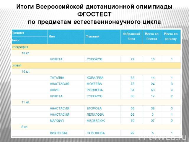 Итоги Всероссийской дистанционной олимпиады ФГОСТЕСТ по предметам естественнонаучного цикла