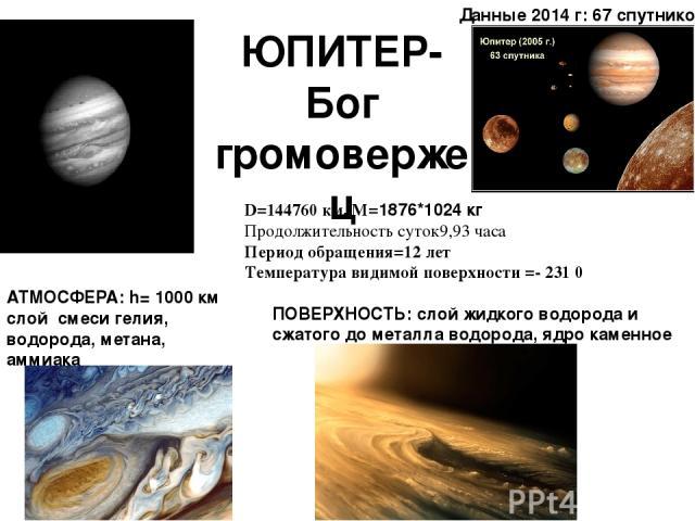 ЮПИТЕР-Бог громовержец АТМОСФЕРА: h= 1000 км слой смеси гелия, водорода, метана, аммиака ПОВЕРХНОСТЬ: слой жидкого водорода и сжатого до металла водорода, ядро каменное D=144760 км. M=1876*1024 кг Продолжительность суток9,93 часа Период обращения=12…