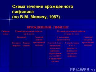 Схема течения врожденного сифилиса (по В.М. Миличу, 1987) ВРОЖДЕННЫЙ СИФИЛИС Сиф