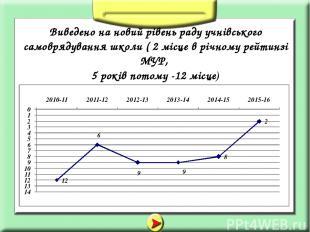 Виведено на новий рівень раду учнівського самоврядування школи ( 2 місце в річно