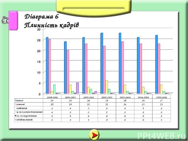 Діаграма 6 Плинність кадрів
