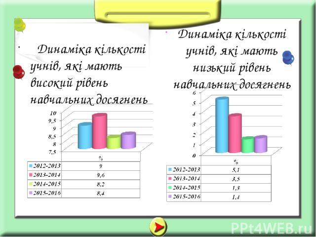 Динаміка кількості учнів, які мають високий рівень навчальних досягнень Динаміка кількості учнів, які мають низький рівень навчальних досягнень
