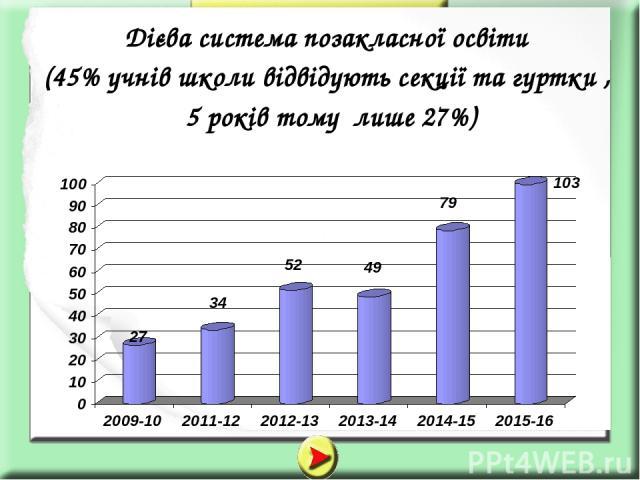 Дієва система позакласної освіти (45% учнів школи відвідують секції та гуртки , 5 років тому лише 27%)