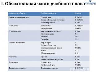 I. Обязательная часть учебного плана Предметные области Учебные предметы Классы