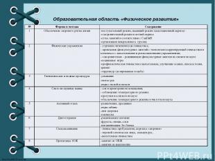Образовательная область «Физическое развитие» № Формы и методы Содержание 1 Обес