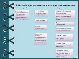 2.2. Способы и направления поддержки детской инициативы Детское игровое эксперим