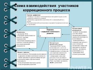 Схема взаимодействия участников коррекционного процесса РЕБЕНОК с задержкой псих