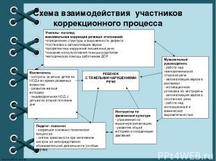 Схема взаимодействия участников коррекционного процесса РЕБЕНОК С ТЯЖЕЛЫМИ НАРУШ