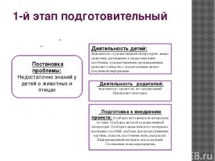 1-й этап подготовительный Постановка проблемы: Недостаточно знаний у детей о жив