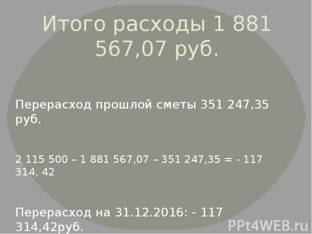 Итого расходы 1 881 567,07 руб. Перерасход прошлой сметы 351 247,35 руб. 2 115 500 – 1 881 567,07 – 351 247,35 = - 117 314, 42 Перерасход на 31.12.2016: - 117 314,42руб.