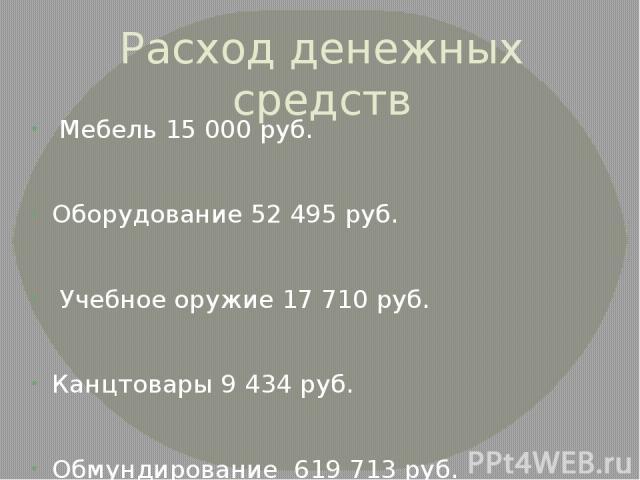 Расход денежных средств Мебель 15 000 руб. Оборудование 52 495 руб. Учебное оружие 17 710 руб. Канцтовары 9 434 руб. Обмундирование 619 713 руб. Вода 14 740 руб.
