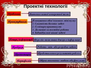 Проектні технології Проблема Вивчення певної конкретної теми Проектування Планув