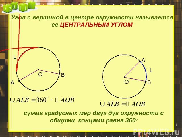 Угол с вершиной в центре окружности называется ее ЦЕНТРАЛЬНЫМ УГЛОМ А В А В L сумма градусных мер двух дуг окружности с общими концами равна 360о L