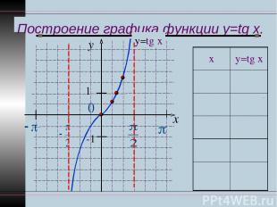 Построение графика функции y=tg x. y x 1 -1 у=tg x х у=tg x 0 0 π ∕6 1 ∕ 3 π ∕4