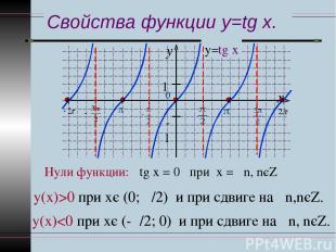 Свойства функции y=tg x. Нули функции: tg х = 0 при х = πn, nєZ у(х)>0 при хє (0