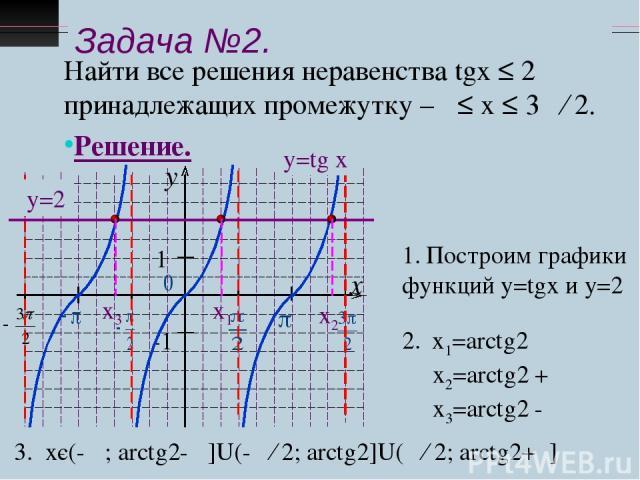 Задача №2. Найти все решения неравенства tgx ≤ 2 принадлежащих промежутку –π ≤ х ≤ 3π ∕ 2. Решение. у=tg x у=2 Построим графики функций у=tgx и у=2 х1=arctg2 х2=arctg2 + π х3=arctg2 - π х1 х3 х2 3. хє(-π ; arctg2- π]U(-π ∕ 2; arctg2]U(π ∕ 2; arctg2+π]