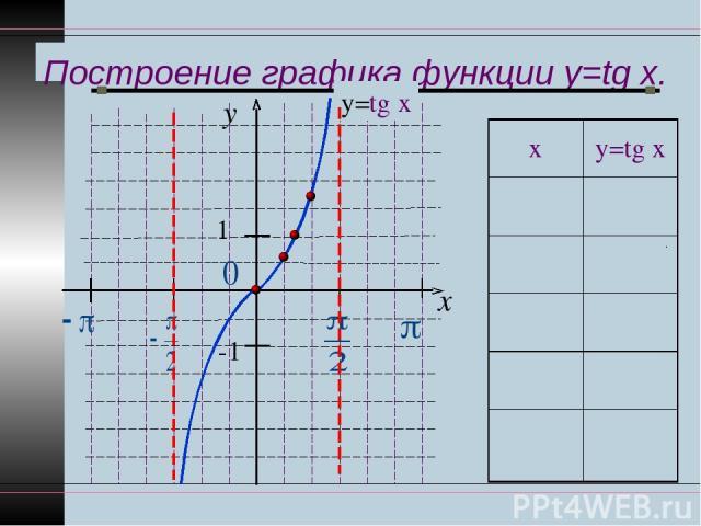 Построение графика функции y=tg x. y x 1 -1 у=tg x х у=tg x 0 0 π ∕6 1 ∕ 3 π ∕4 1 π ∕3 3 π ∕2 Не сущ.