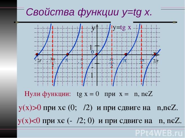 Свойства функции y=tg x. Нули функции: tg х = 0 при х = πn, nєZ у(х)>0 при хє (0; π/2) и при сдвиге на πn,nєZ. у(х)