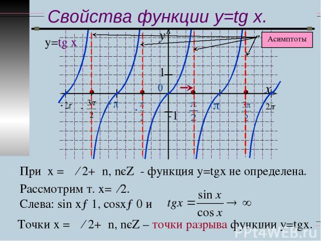 Свойства функции y=tg x. у=tg x При х = π ∕ 2+πn, nєZ - функция у=tgx не определена. Рассмотрим т. х=π∕2. Слева: sіn x→1, сosx→0 и Точки х = π ∕ 2+πn, nєZ – точки разрыва функции у=tgx.