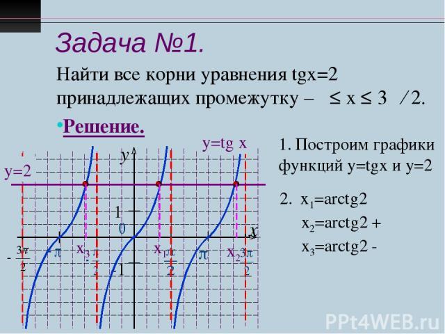 Задача №1. Найти все корни уравнения tgx=2 принадлежащих промежутку –π ≤ х ≤ 3π ∕ 2. Решение. у=tg x у=2 Построим графики функций у=tgx и у=2 х1=arctg2 х2=arctg2 + π х3=arctg2 - π х1 х3 х2