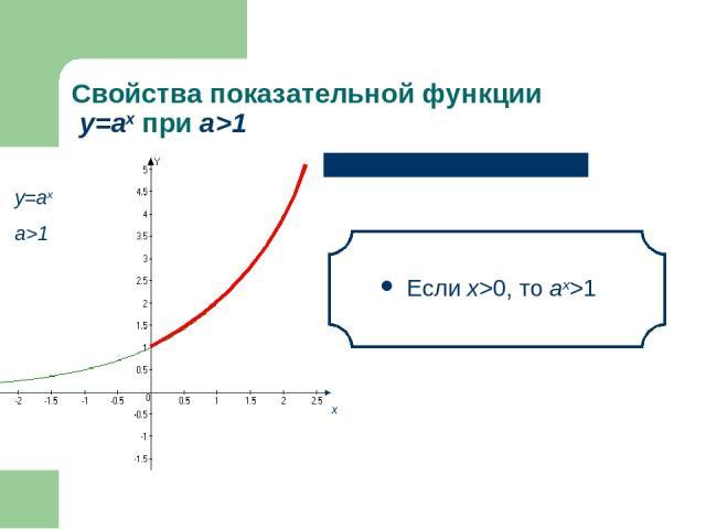 Свойства показательной функции у=аx при а>1 Если х>0, то аx>1 х