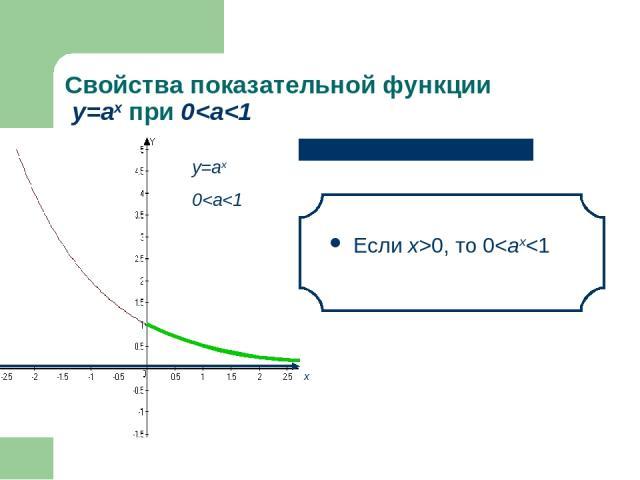 Свойства показательной функции у=аx при 0