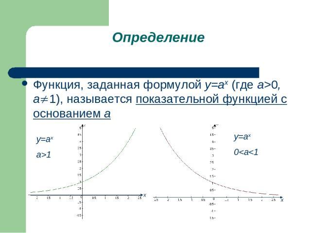 Определение Функция, заданная формулой у=аx (где а>0, a 1), называется показательной функцией с основанием а х х