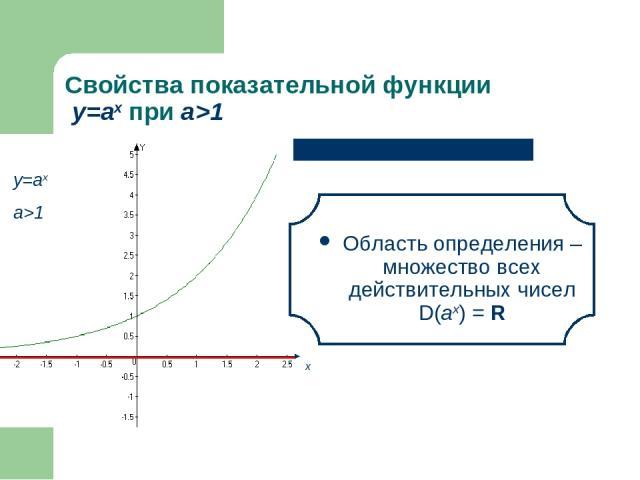 Свойства показательной функции у=аx при а>1 Область определения – множество всех действительных чисел D(аx) = R х