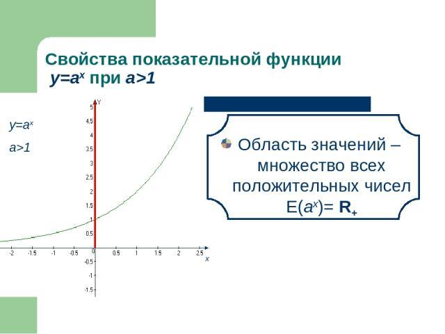 Свойства показательной функции у=аx при а>1 Область значений – множество всех положительных чисел E(аx)= R+ х
