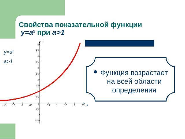 Свойства показательной функции у=аx при а>1 Функция возрастает на всей области определения х