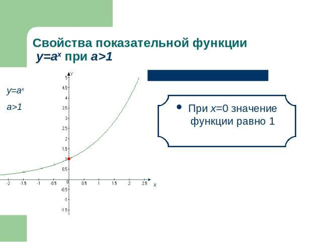 Свойства показательной функции у=аx при а>1 При х=0 значение функции равно 1 х