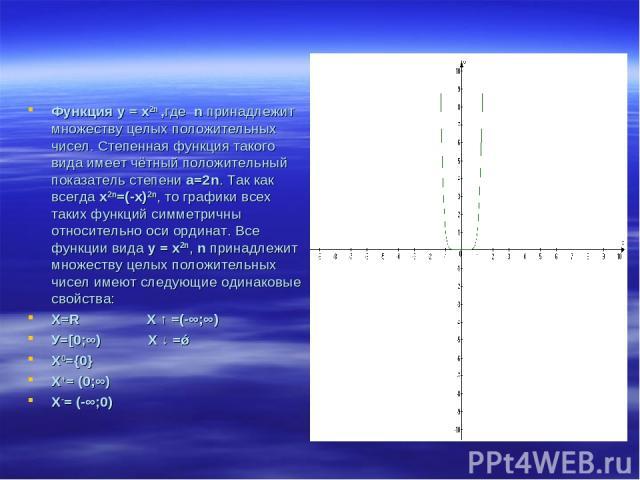 Функция у = х2n ,где n принадлежит множеству целых положительных чисел. Степенная функция такого вида имеет чётный положительный показатель степени а=2n. Так как всегда х2n=(-х)2n, то графики всех таких функций симметричны относительно оси ординат. …