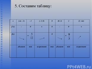 5. Составим таблицу: х (-∞; - 1) - 1 (- 1; 0) 0 (0; 2) 2 (2; +∞) f /(х) - 0 + 0