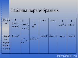 Таблица первообразных Функция k (постоянная) sinx cosx Общий вид первообразных д