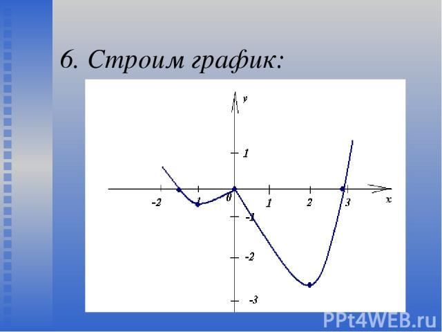 6. Строим график: